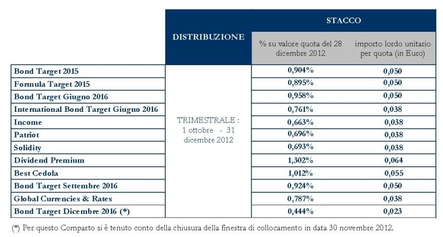 Distribuzione dividendi quarto trimestre 2012