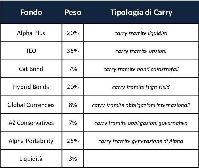 Pagine da Carry Strategies portafoglio di partenza