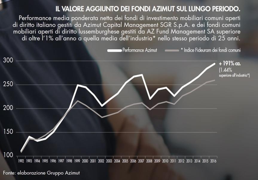 Il valore aggiunto dei fondi Azimut sul lungo periodo (grafico)