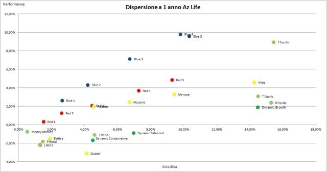 Dispersione Az Life 1 anno