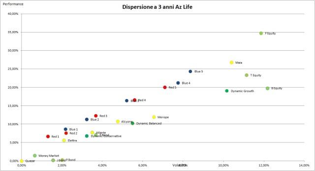 Dispersione Az Life 3 anni