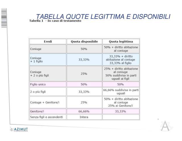 Tabelle quote lgittima_Pagina_1